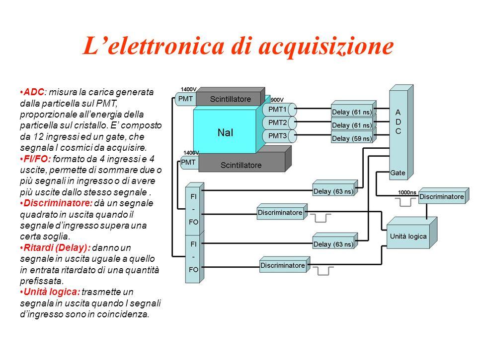 L'elettronica di acquisizione ADC: misura la carica generata dalla particella sul PMT, proporzionale all'energia della particella sul cristallo.