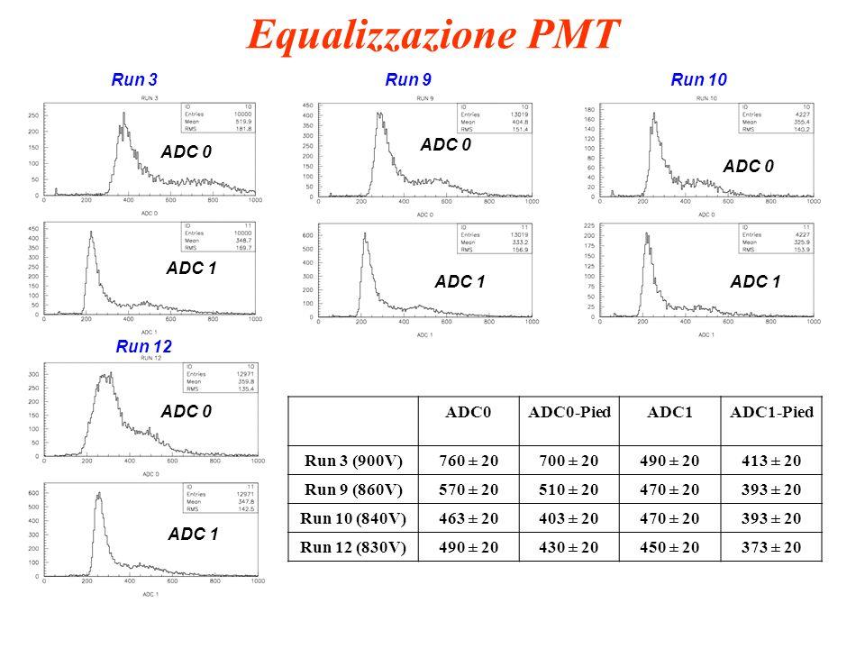 Equalizzazione PMT ADC0ADC0-PiedADC1ADC1-Pied Run 3 (900V)760 ± 20700 ± 20490 ± 20413 ± 20 Run 9 (860V)570 ± 20510 ± 20470 ± 20393 ± 20 Run 10 (840V)463 ± 20403 ± 20470 ± 20393 ± 20 Run 12 (830V)490 ± 20430 ± 20450 ± 20373 ± 20 ADC 0 ADC 1 Run 3Run 9Run 10 Run 12