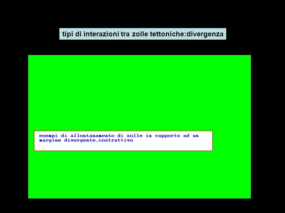 tipi di interazioni tra zolle tettoniche:divergenza