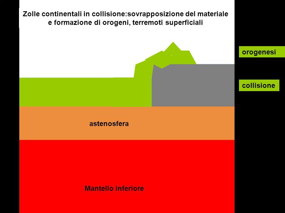 Zolle continentali in collisione:sovrapposizione del materiale e formazione di orogeni, terremoti superficiali Mantello inferiore astenosfera collisio