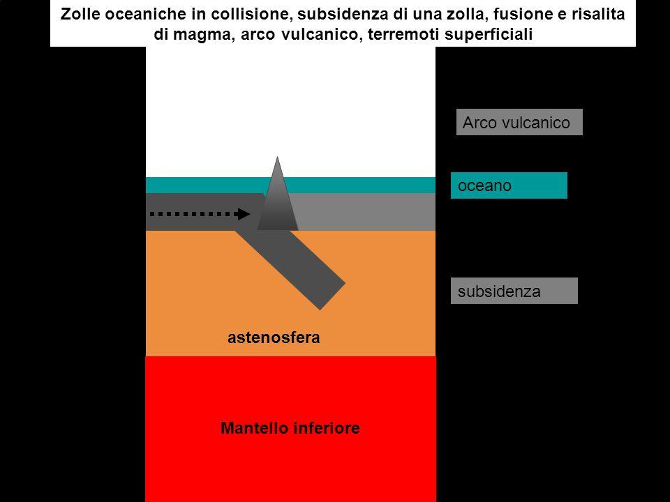 Zolle oceaniche in collisione, subsidenza di una zolla, fusione e risalita di magma, arco vulcanico, terremoti superficiali astenosfera Mantello infer