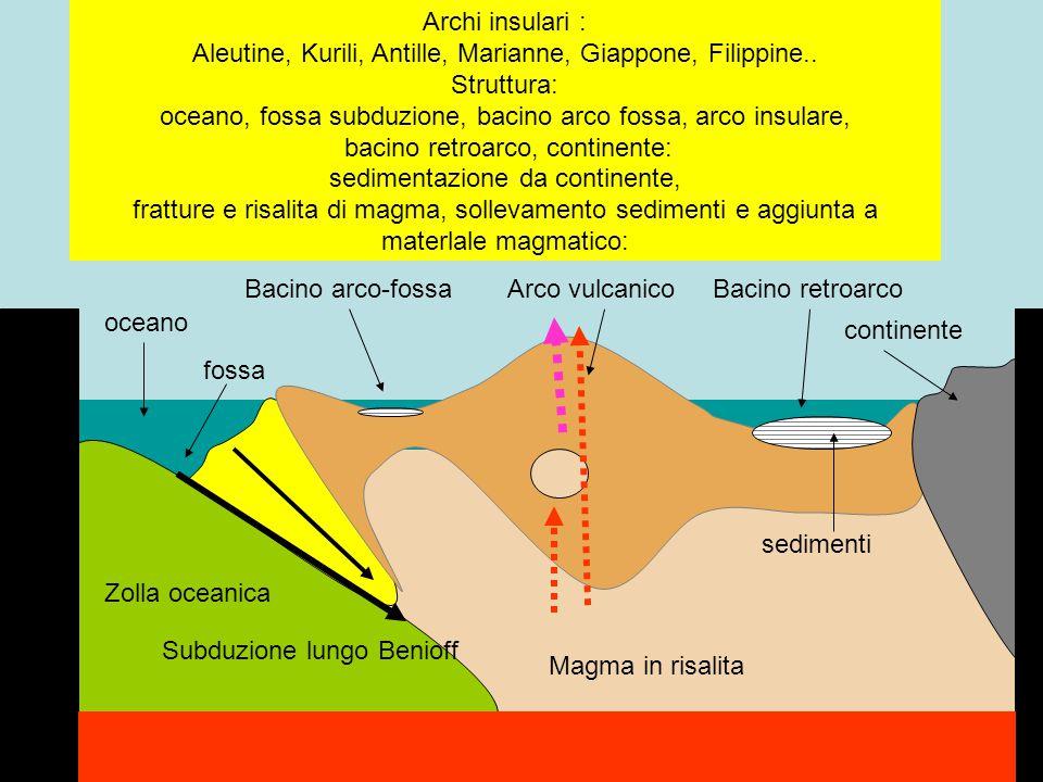 Archi insulari : Aleutine, Kurili, Antille, Marianne, Giappone, Filippine.. Struttura: oceano, fossa subduzione, bacino arco fossa, arco insulare, bac
