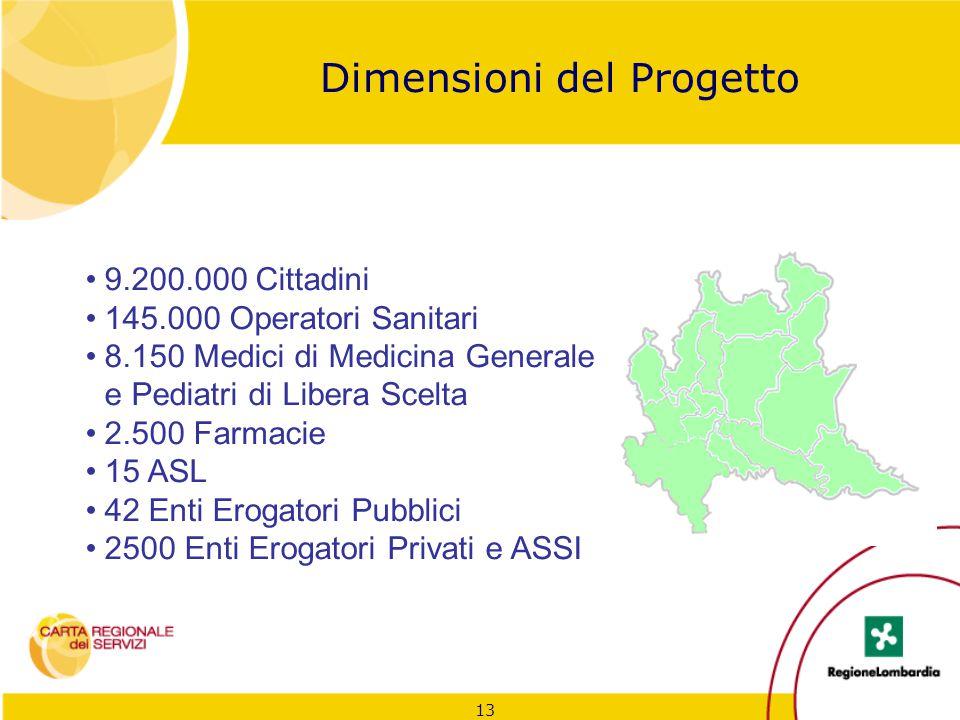 13 Dimensioni del Progetto 9.200.000 Cittadini 145.000 Operatori Sanitari 8.150 Medici di Medicina Generale e Pediatri di Libera Scelta 2.500 Farmacie