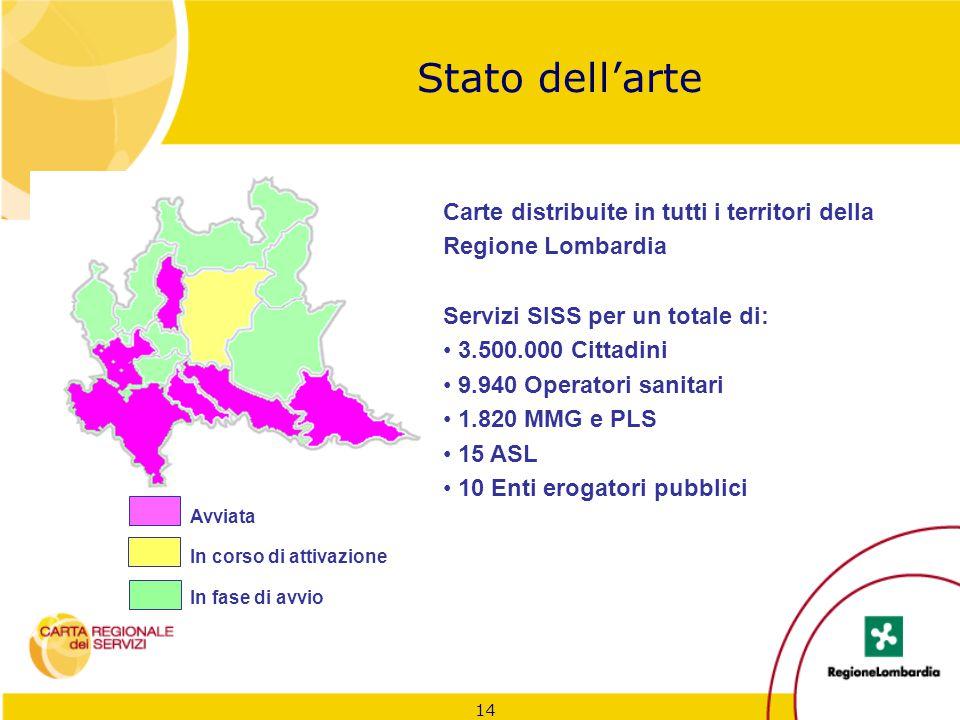 14 Stato dell'arte Carte distribuite in tutti i territori della Regione Lombardia Servizi SISS per un totale di: 3.500.000 Cittadini 9.940 Operatori s