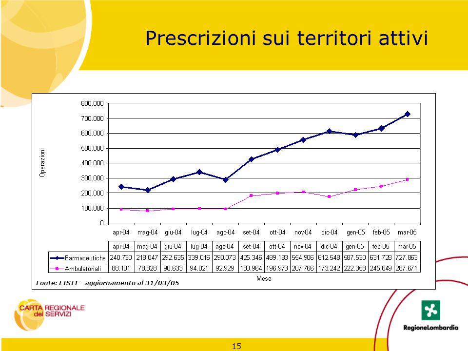 15 Prescrizioni sui territori attivi Fonte: LISIT – aggiornamento al 31/03/05
