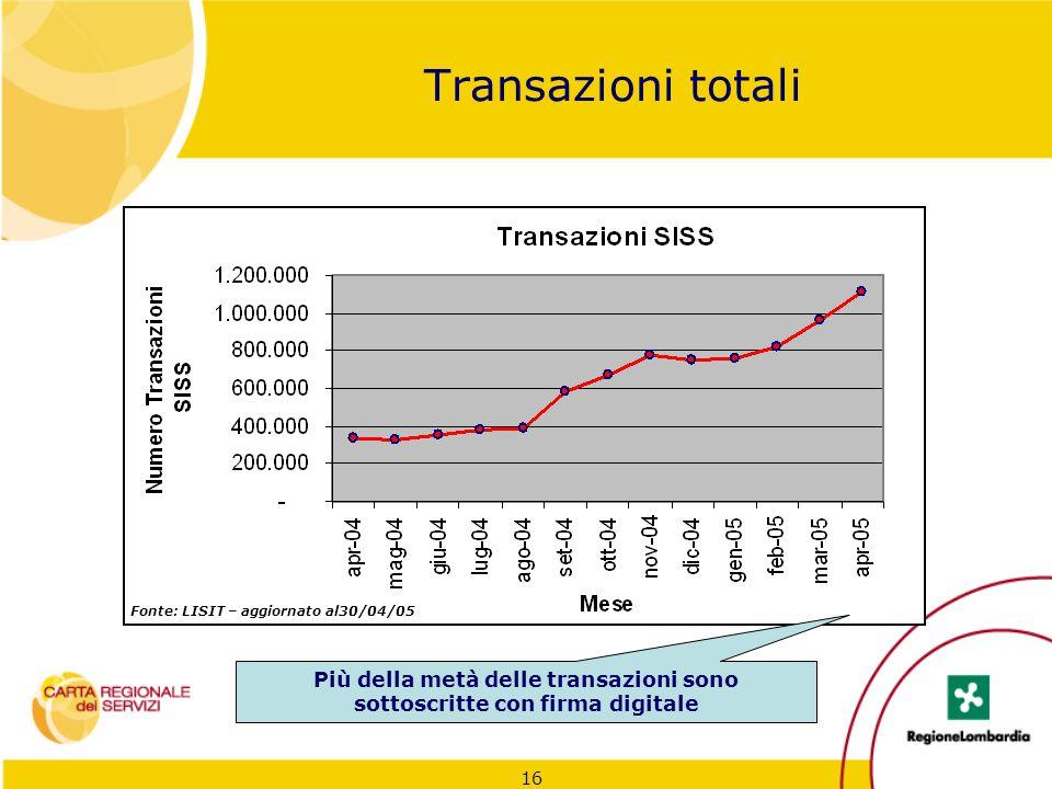 16 Transazioni totali Fonte: LISIT – aggiornato al30/04/05 Più della metà delle transazioni sono sottoscritte con firma digitale