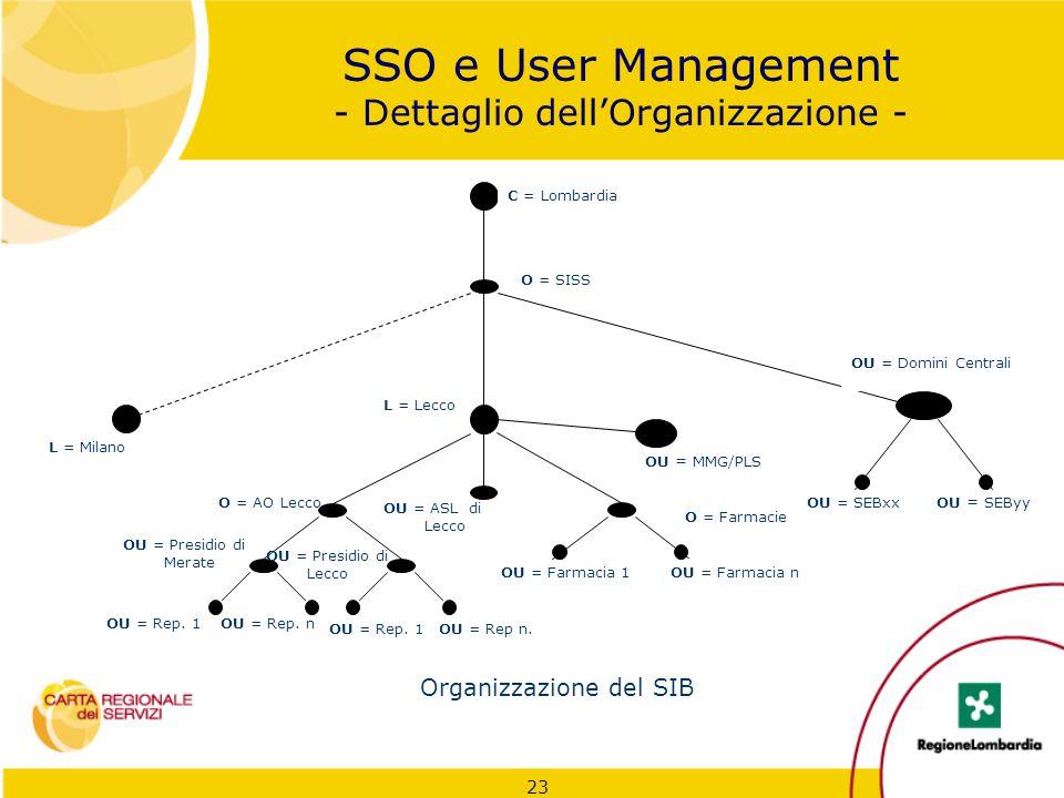 23 SSO e User Management - Dettaglio dell'Organizzazione - O = Farmacie OU = Farmacia 1 Organizzazione del SIB OU = SEByyOU = SEBxx OU = MMG/PLS L = M