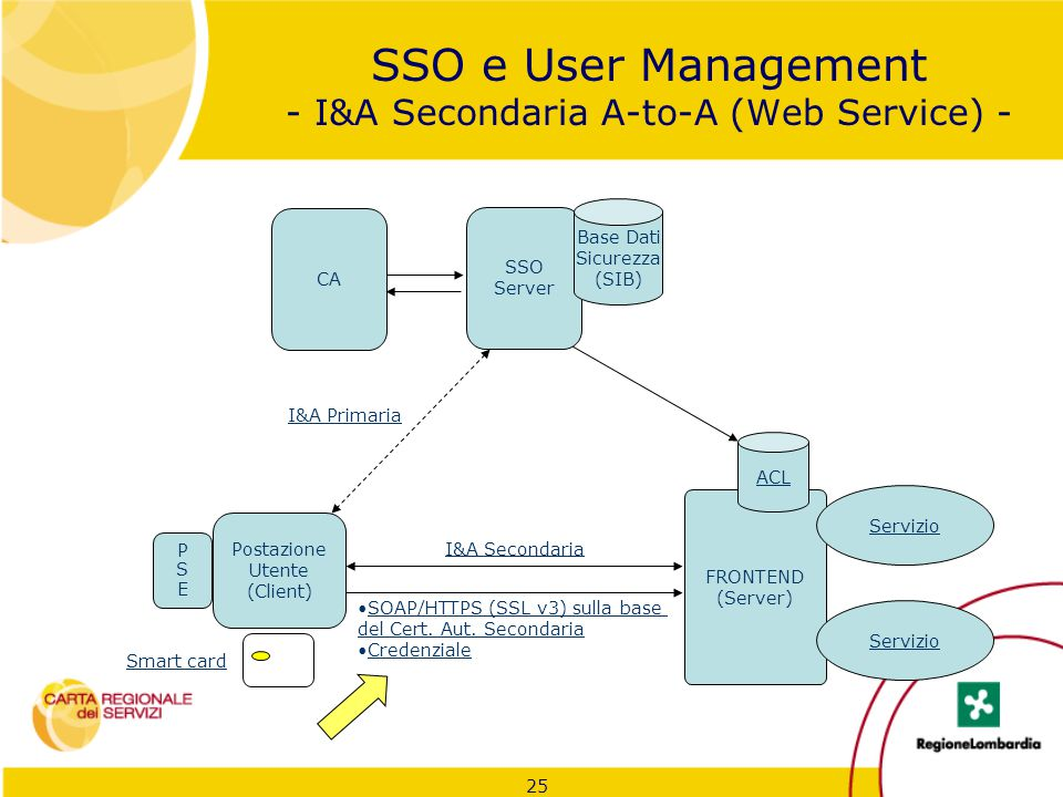25 SSO e User Management - I&A Secondaria A-to-A (Web Service) - Postazione Utente (Client) I&A Secondaria SOAP/HTTPS (SSL v3) sulla base del Cert. Au