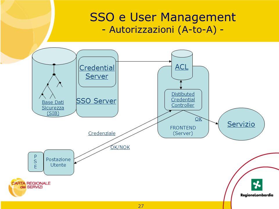 27 SSO e User Management - Autorizzazioni (A-to-A) - Credential Server Base Dati Sicurezza (SIB) Postazione Utente ACL Distibuted Credential Controlle