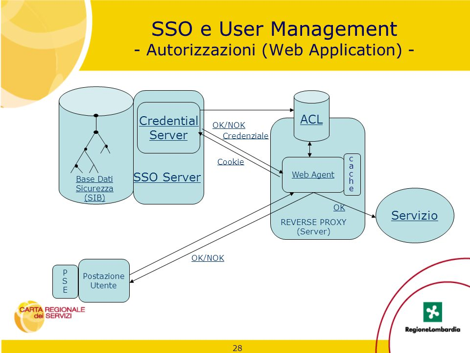 28 SSO e User Management - Autorizzazioni (Web Application) - Credential Server Base Dati Sicurezza (SIB) Postazione Utente ACL Web Agent Servizio REV