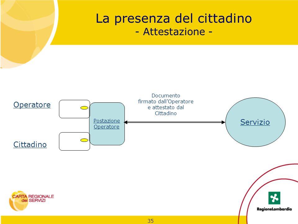 35 La presenza del cittadino - Attestazione - Servizio Postazione Operatore Cittadino Documento firmato dall'Operatore e attestato dal Cittadino