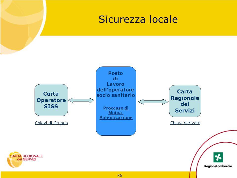 36 Sicurezza locale Carta Operatore SISS Carta Regionale dei Servizi Posto di Lavoro dell'operatore socio sanitario Chiavi di GruppoChiavi derivate Pr