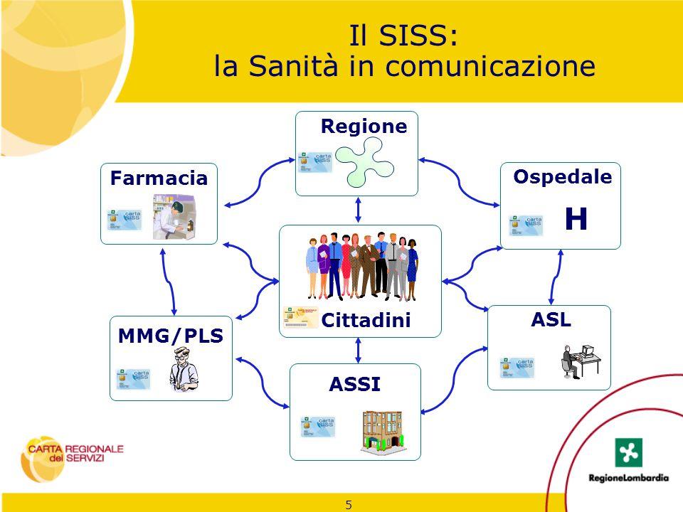 5 Regione Farmacia ASL ASSI Cittadini MMG/PLS H Ospedale Il SISS: la Sanità in comunicazione
