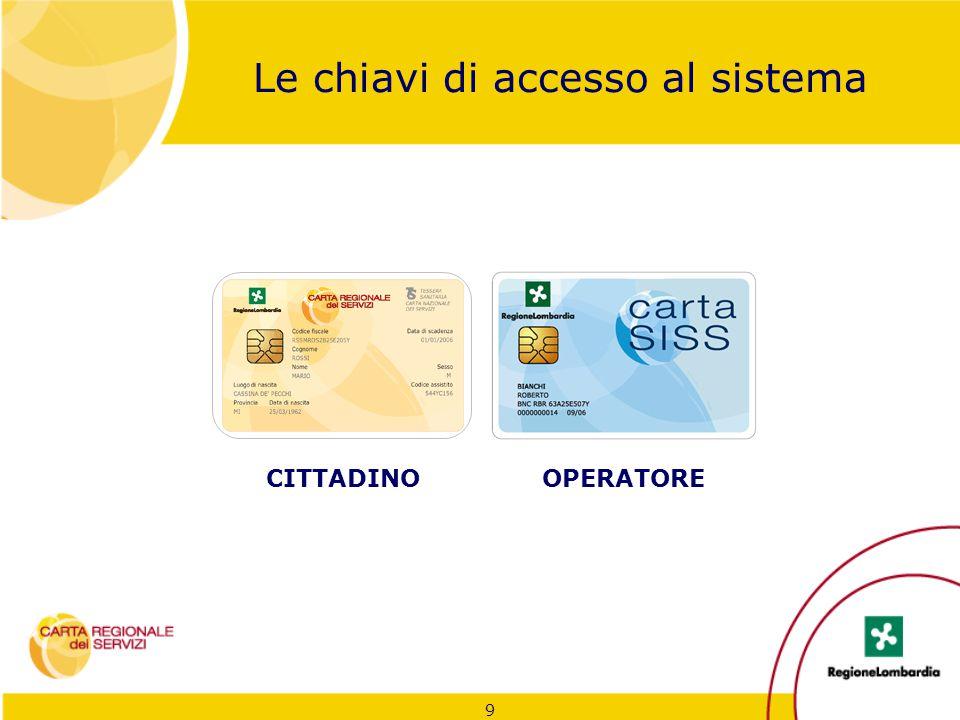 9 Le chiavi di accesso al sistema OPERATORECITTADINO