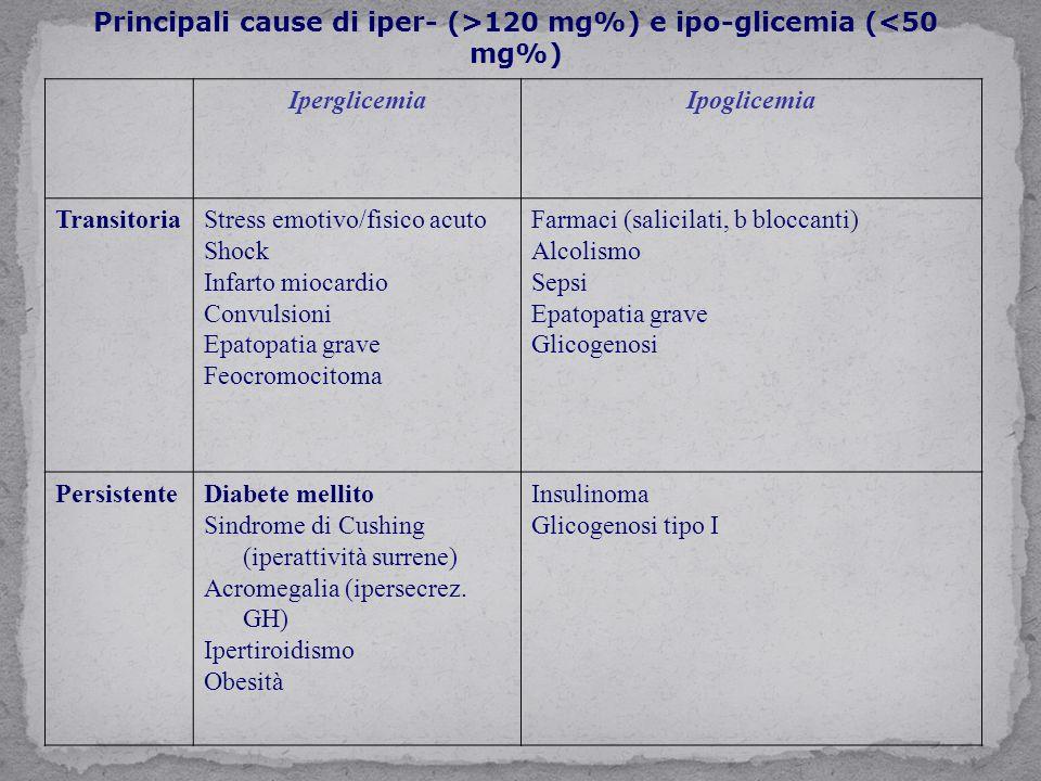 IperglicemiaIpoglicemia TransitoriaStress emotivo/fisico acuto Shock Infarto miocardio Convulsioni Epatopatia grave Feocromocitoma Farmaci (salicilati