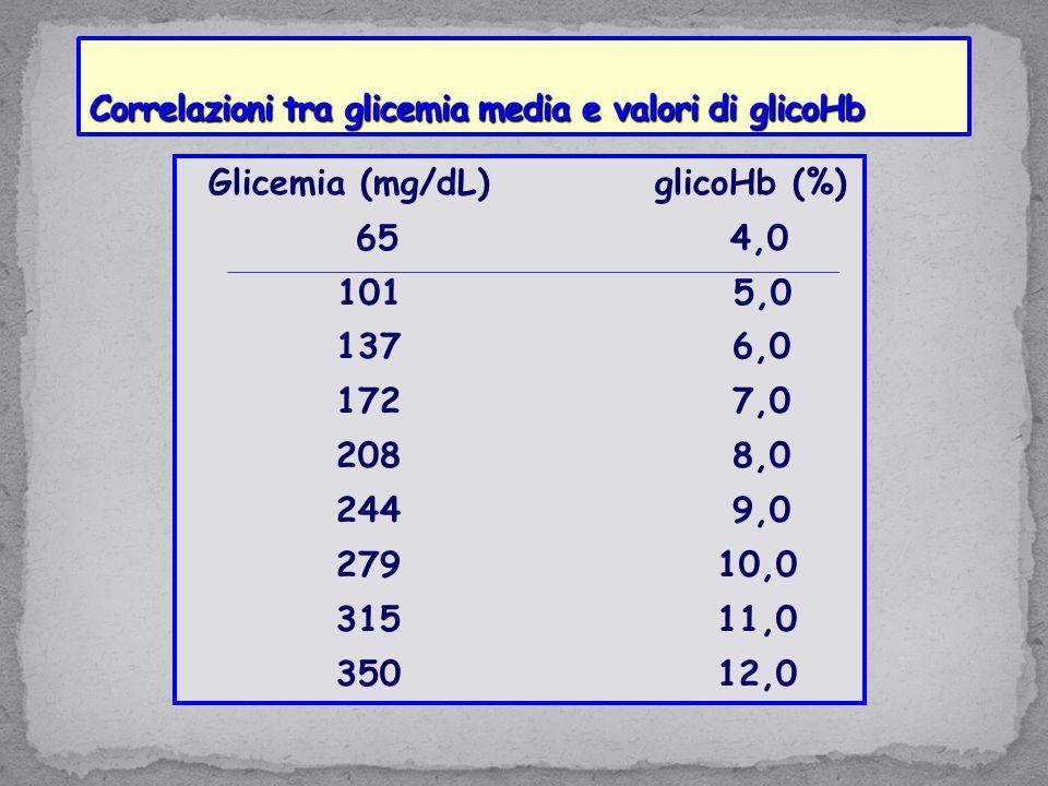 Glicemia (mg/dL) glicoHb (%) 65 4,0 101 5,0 137 6,0 172 7,0 208 8,0 244 9,0 279 10,0 315 11,0 350 12,0