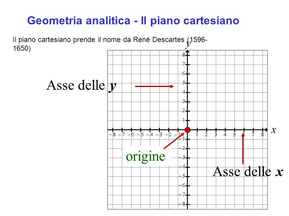 x y Asse delle y Asse delle x origine Il piano cartesiano prende il nome da René Descartes (1596- 1650) Geometria analitica - Il piano cartesiano