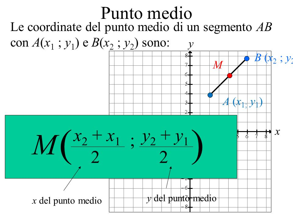 x y Punto medio x del punto medio y del punto medio x 2 + x 1 2 y 2 + y 1 2 ; () M Le coordinate del punto medio di un segmento AB con A(x 1 ; y 1 ) e B(x 2 ; y 2 ) sono: A (x 1; y 1 ) B (x 2 ; y 2 ) M