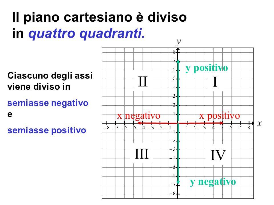 x y Il piano cartesiano è diviso in quattro quadranti.