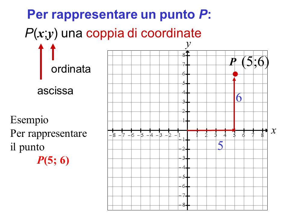x y Per rappresentare un punto P: P( x ; y ) una coppia di coordinate ascissa ordinata (5;6) 5 6 Esempio Per rappresentare il punto P(5; 6) P