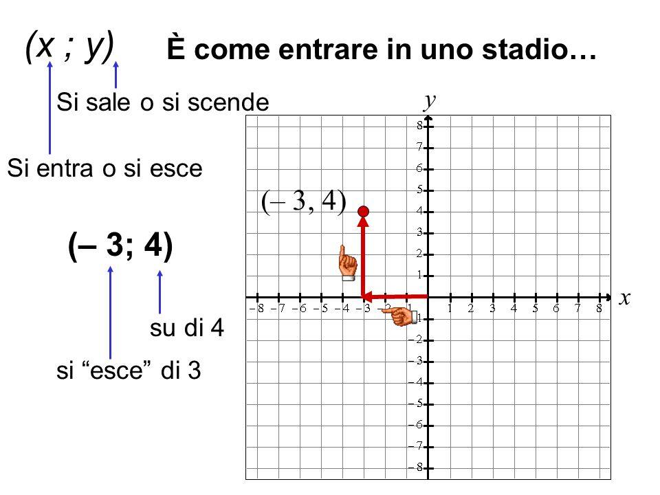 """x y (x ; y) Si entra o si esce Si sale o si scende È come entrare in uno stadio… (– 3; 4) (– 3, 4) si """"esce"""" di 3 su di 4"""