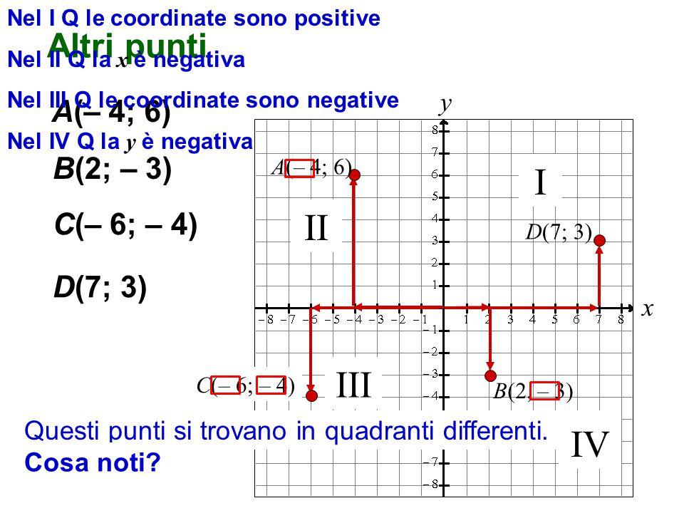 x y Altri punti A(– 4; 6) B(2; – 3) B(2, – 3) C(– 6; – 4) D(7; 3) Questi punti si trovano in quadranti differenti.