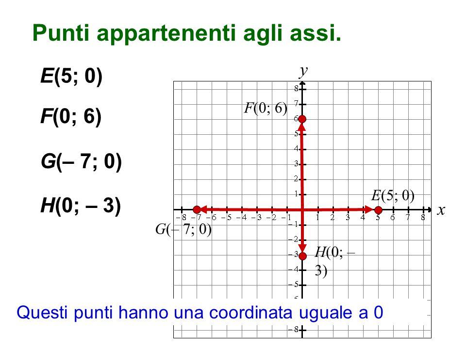 x y Punti appartenenti agli assi. F(0; 6) E(5; 0) H(0; – 3) G(– 7; 0) H(0; – 3) E(5; 0) Questi punti hanno una coordinata uguale a 0