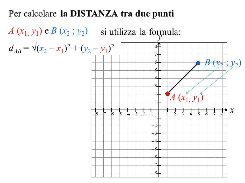 x y d AB = √(x 2 – x 1 ) 2 + (y 2 – y 1 ) 2 Per calcolare la DISTANZA tra due punti A (x 1; y 1 ) e B (x 2 ; y 2 ) A (x 1; y 1 ) B (x 2 ; y 2 ) si uti