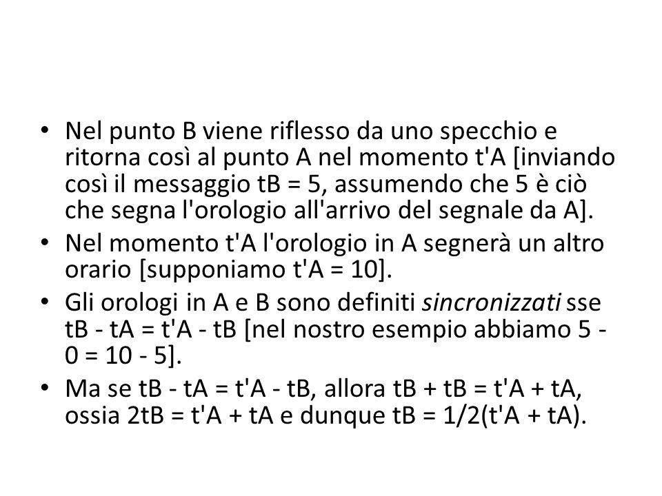 Nel punto B viene riflesso da uno specchio e ritorna così al punto A nel momento t'A [inviando così il messaggio tB = 5, assumendo che 5 è ciò che seg