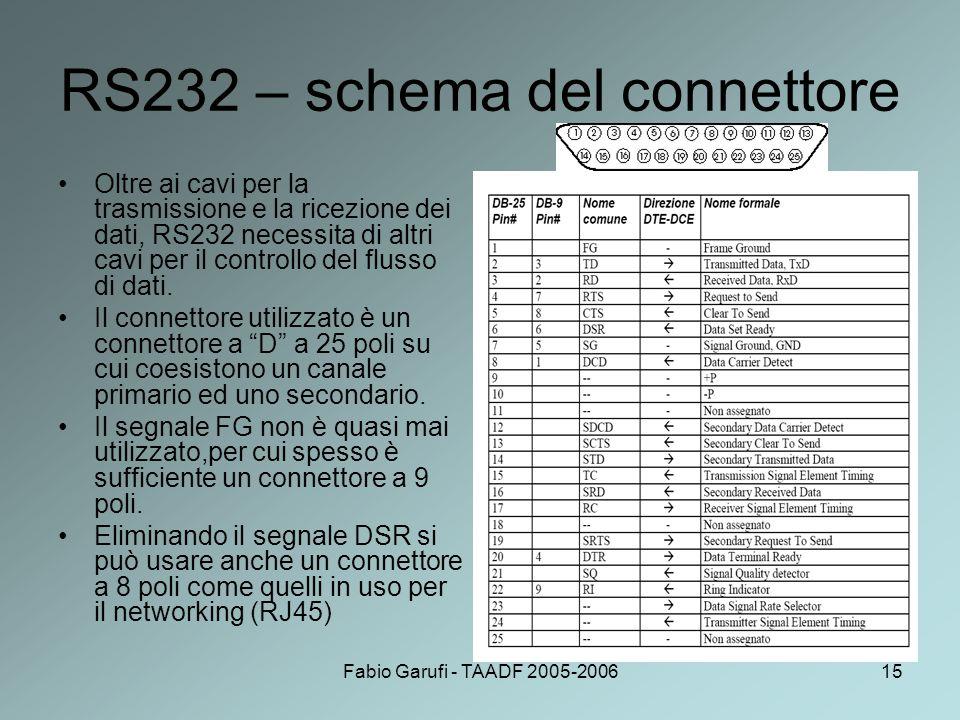 Fabio Garufi - TAADF 2005-200615 RS232 – schema del connettore Oltre ai cavi per la trasmissione e la ricezione dei dati, RS232 necessita di altri cav