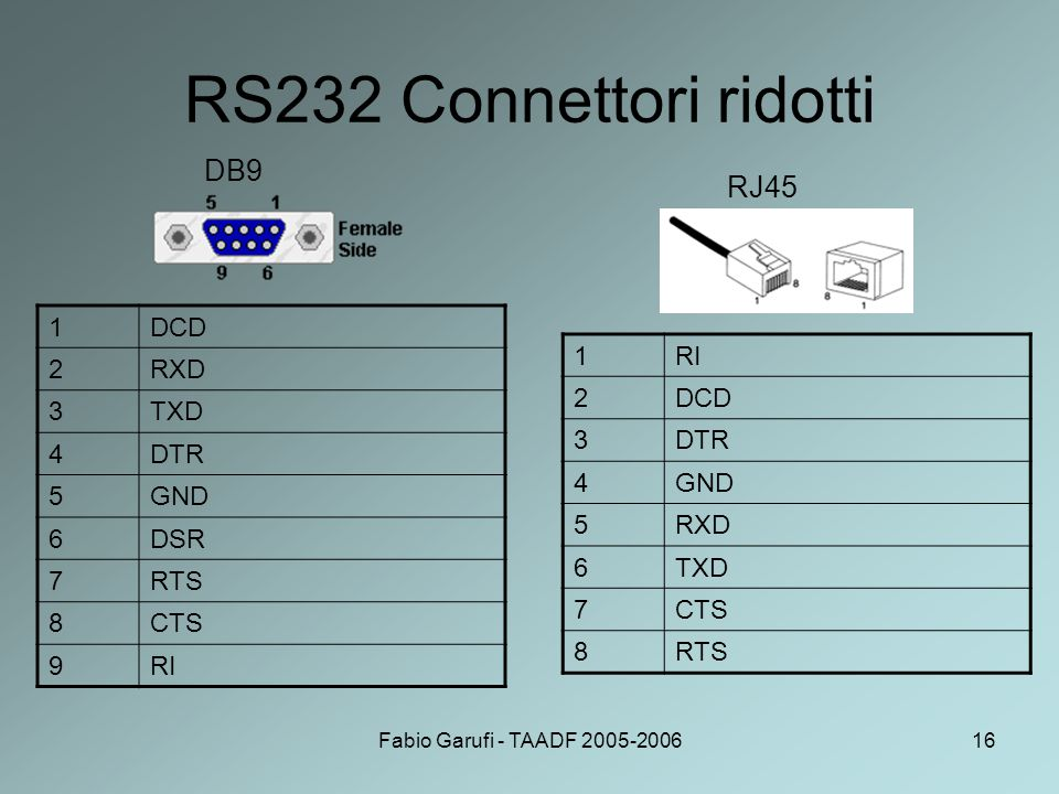 Fabio Garufi - TAADF 2005-200616 RS232 Connettori ridotti 1DCD 2RXD 3TXD 4DTR 5GND 6DSR 7RTS 8CTS 9RI DB9 RJ45 1RI 2DCD 3DTR 4GND 5RXD 6TXD 7CTS 8RTS