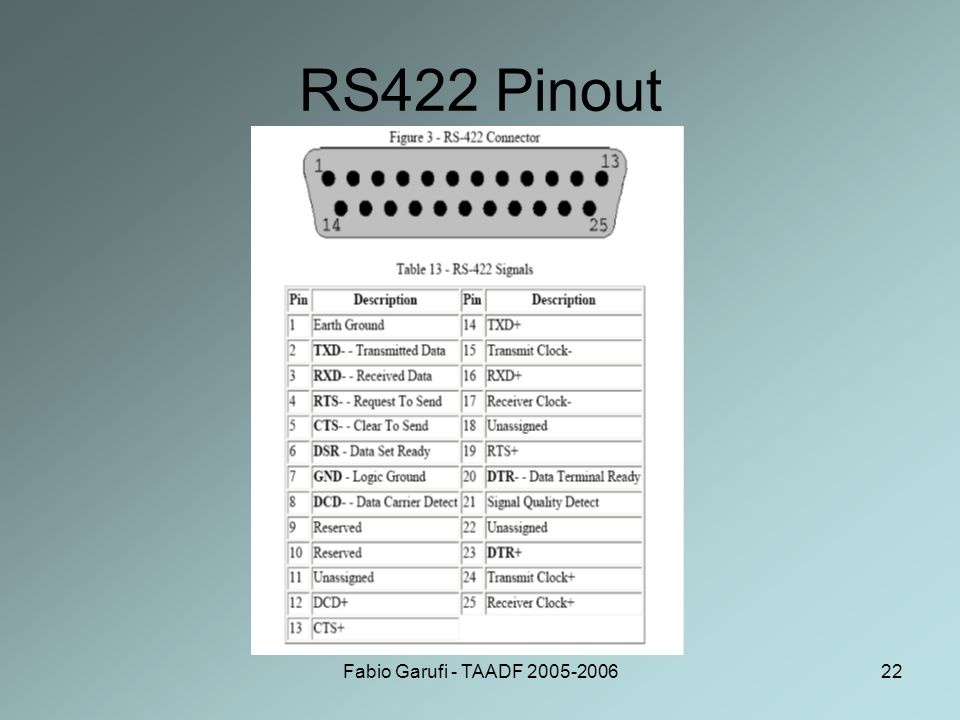 Fabio Garufi - TAADF 2005-200622 RS422 Pinout