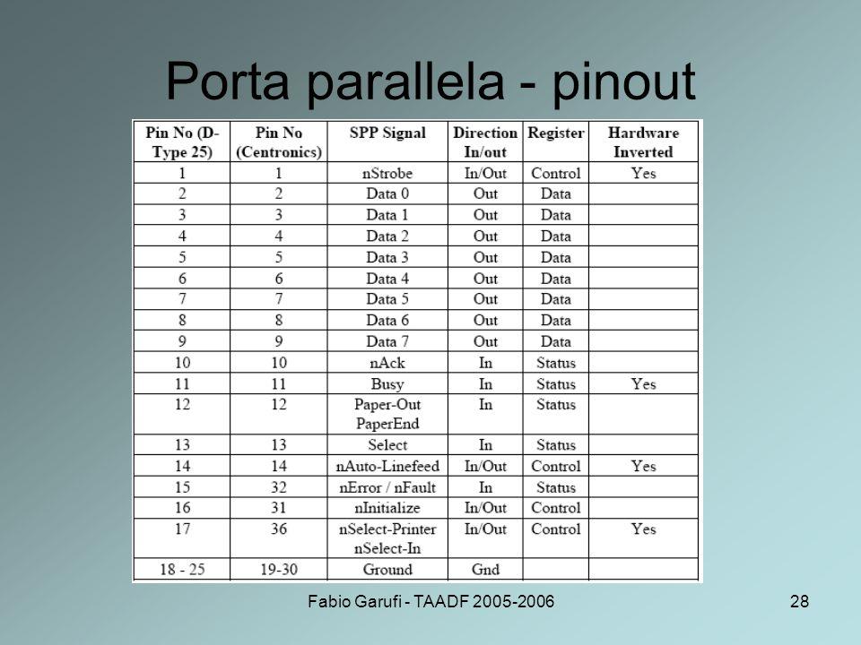 Fabio Garufi - TAADF 2005-200628 Porta parallela - pinout