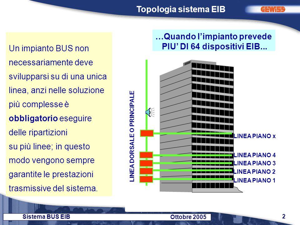 2 Sistema BUS EIB Ottobre 2005 Un impianto BUS non necessariamente deve svilupparsi su di una unica linea, anzi nelle soluzione più complesse è obblig