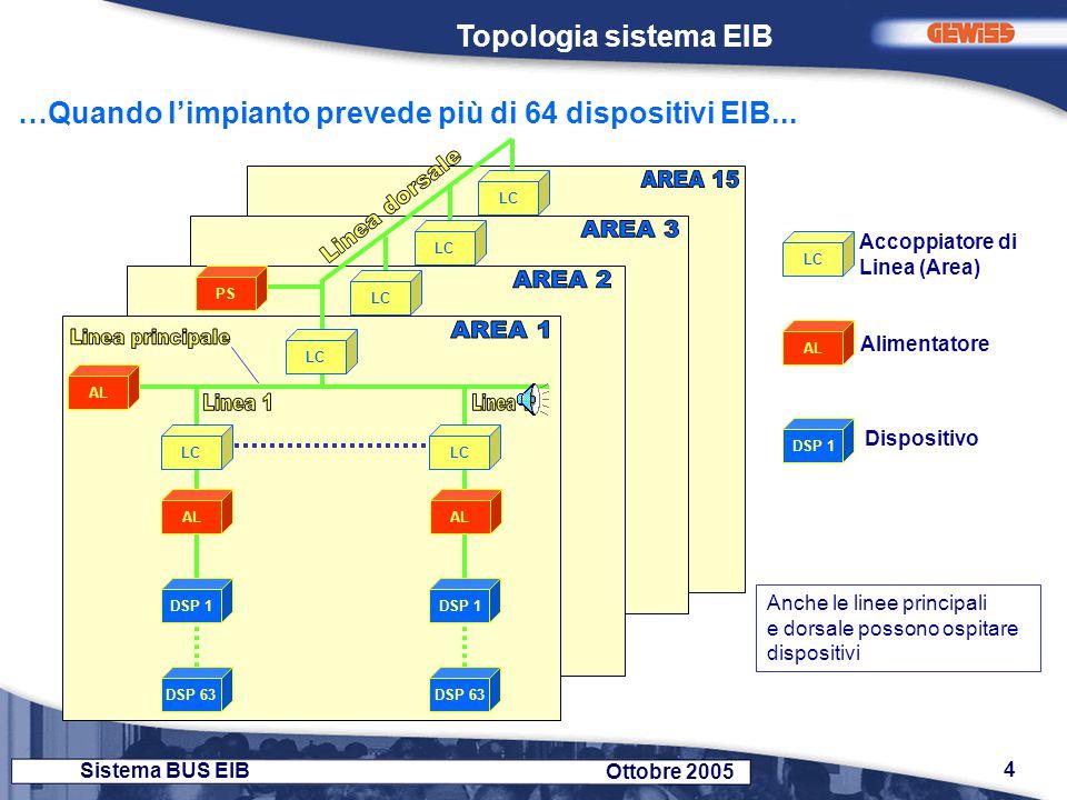 5 Sistema BUS EIB Ottobre 2005 AC DSP 1 DSP 63 AC AL DSP 65 DSP 127 AC AL DSP 129 DSP 191 AC AL DSP 193 DSP 255 AC AL DSP 1 DSP 63 AC AL N° max Aree: 15 N° max Linee: 15 N° max segmenti per linea: 4 N° max Disp.