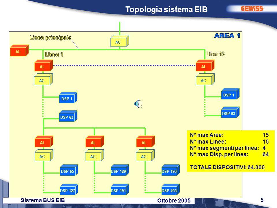 6 Sistema BUS EIB Ottobre 2005 Dati caratteristici - Mezzo fisico : coppia ritorta schermata - Topologia : lineare, a stella, ad albero… - Velocità di trasmissione (su TP) : 9.600 bit/sec.