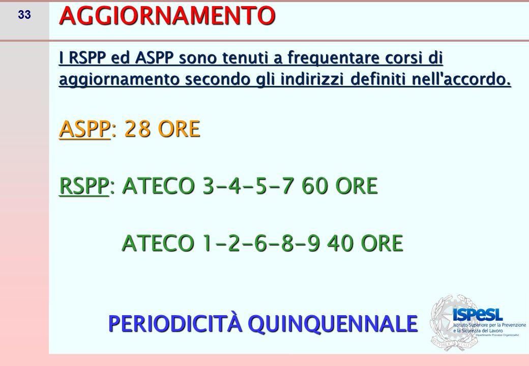 33AGGIORNAMENTO I RSPP ed ASPP sono tenuti a frequentare corsi di aggiornamento secondo gli indirizzi definiti nell'accordo. ASPP: 28 ORE RSPP: ATECO