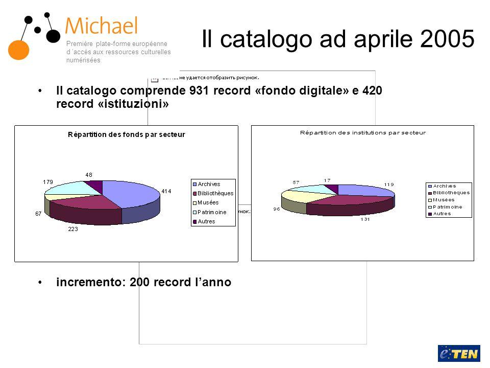 Il catalogo ad aprile 2005 Il catalogo comprende 931 record «fondo digitale» e 420 record «istituzioni» incremento: 200 record l'anno Première plate-f