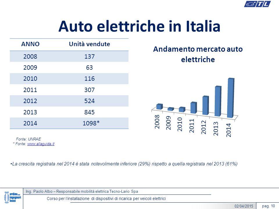 Ing. Paolo Albo – Responsabile mobilità elettrica Tecno-Lario Spa pag. 10 Corso per l'installazione di dispositivi di ricarica per veicoli elettrici A