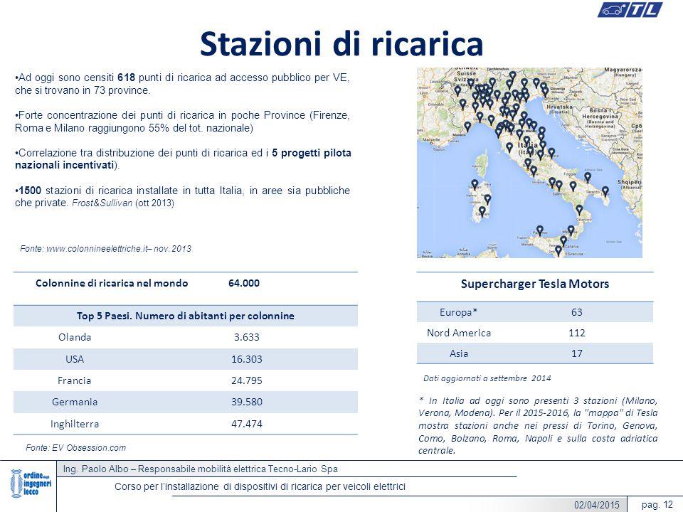 Ing. Paolo Albo – Responsabile mobilità elettrica Tecno-Lario Spa pag. 12 Corso per l'installazione di dispositivi di ricarica per veicoli elettrici S