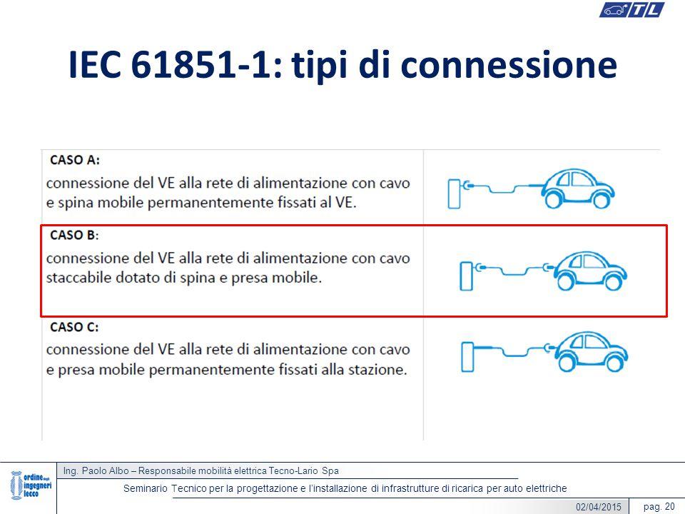 Ing. Paolo Albo – Responsabile mobilità elettrica Tecno-Lario Spa pag. 20 Seminario Tecnico per la progettazione e l'installazione di infrastrutture d