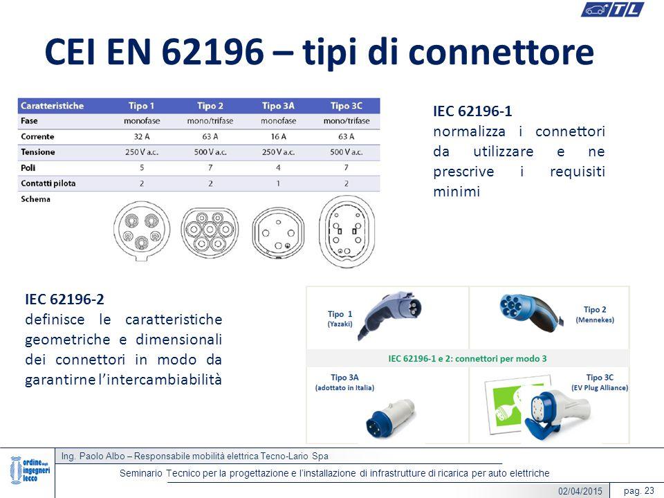 Ing. Paolo Albo – Responsabile mobilità elettrica Tecno-Lario Spa pag. 23 Seminario Tecnico per la progettazione e l'installazione di infrastrutture d