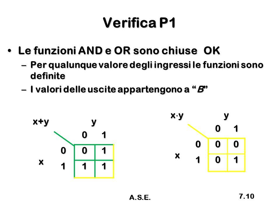 Verifica P1 Le funzioni AND e OR sono chiuseOKLe funzioni AND e OR sono chiuseOK –Per qualunque valore degli ingressi le funzioni sono definite –I val