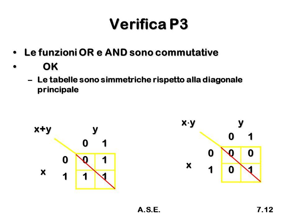 Verifica P3 Le funzioni OR e AND sono commutativeLe funzioni OR e AND sono commutative OK OK –Le tabelle sono simmetriche rispetto alla diagonale prin