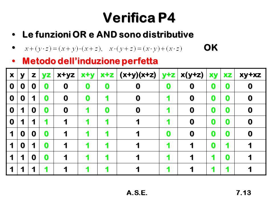 Verifica P4 Le funzioni OR e AND sono distributiveLe funzioni OR e AND sono distributive OKOK Metodo dell'induzione perfettaMetodo dell'induzione perf