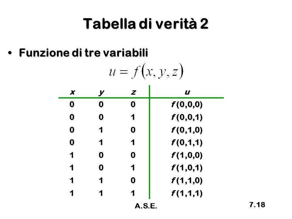 Tabella di verità 2 Funzione di tre variabiliFunzione di tre variabilixyzu000 f (0,0,0) 001 f (0,0,1) 010 f (0,1,0) 011 f (0,1,1) 100 f (1,0,0) 101 f