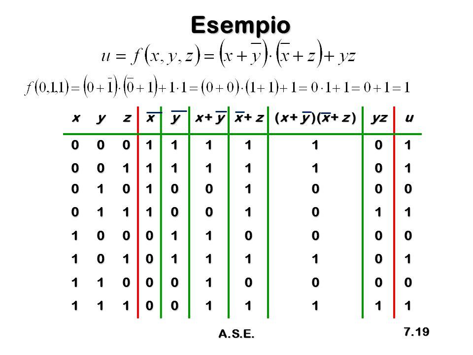 Esempio xyzxy x + y x + z (x + y )(x + z ) yzu0001111101 0011111101 0101001000 0111001011 1000110000 1010111101 1100010000 1110011111 A.S.E. 7.19