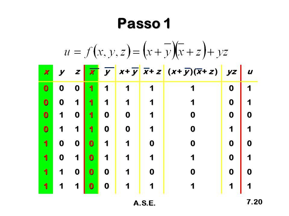 Passo 1 xyzxy x + y x + z (x + y )(x + z ) yzu0001111101 0011111101 0101001000 0111001011 1000110000 1010111101 1100010000 1110011111 A.S.E. 7.20