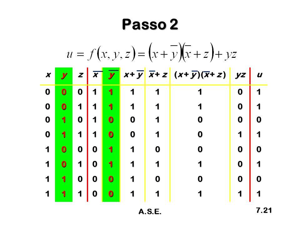 Passo 2 xyzxy x + y x + z (x + y )(x + z ) yzu0001111101 0011111101 0101001000 0111001011 1000110000 1010111101 1100010000 1110011111 A.S.E. 7.21