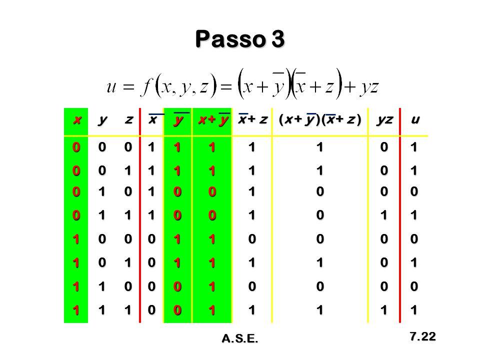Passo 3 xyzxy x + y x + z (x + y )(x + z ) yzu0001111101 0011111101 0101001000 0111001011 1000110000 1010111101 1100010000 1110011111 A.S.E. 7.22